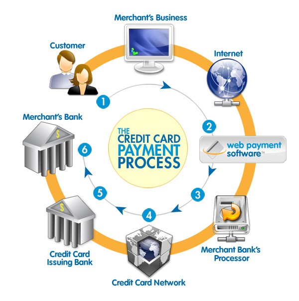 merchant credit card processing service