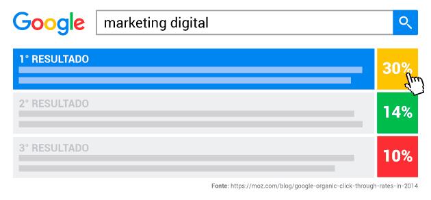 A importância de fazer SEO: busca pelo termo marketing digital com a distribuição de cliques em cada resultado, sendo que o primeiro resultado nas buscas recebe 30% dos cliques, o segundo resultado 14% e o terceiro 10%.