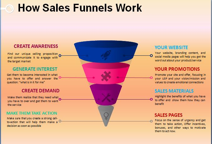 find out how marketing funnels work