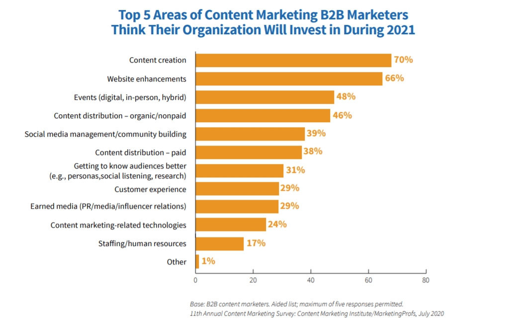 Content Mktg Areas of Investment Twin Front
