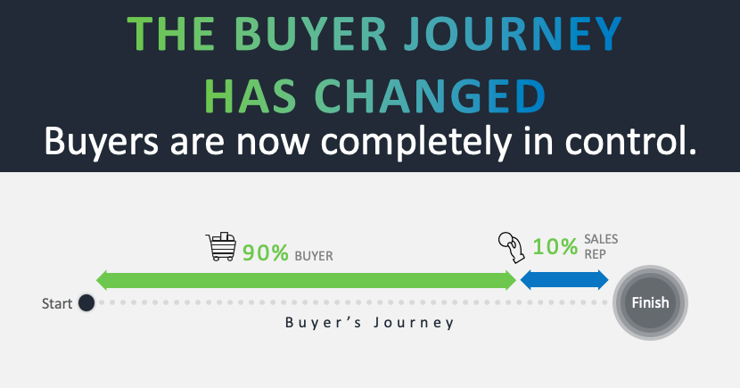 buyer journey Twin Front