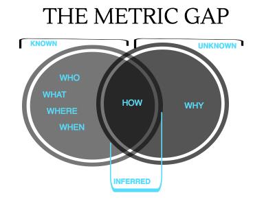 metric-gap