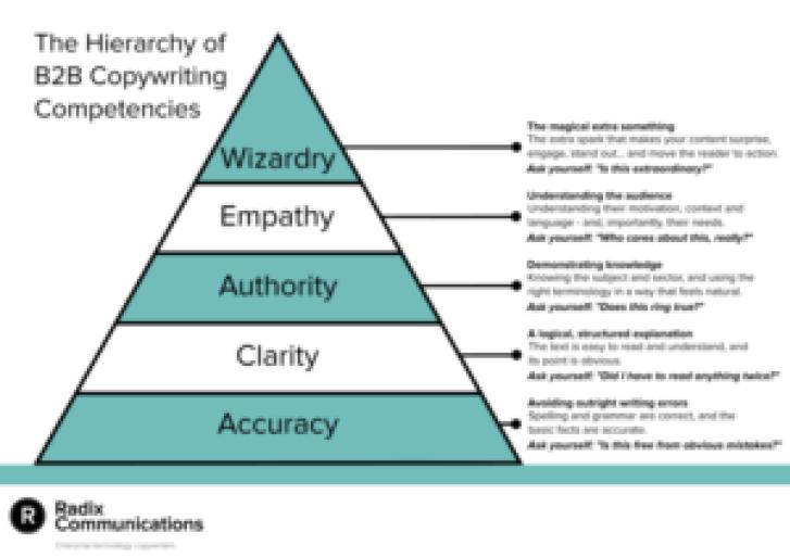 Hierarchy of B2B Copywriting Competencies