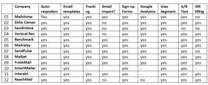 Free email marketing plans
