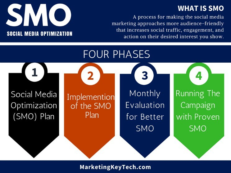 Social Media Optimization phases