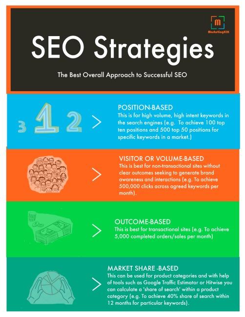 SEO Strateiges via MarketingKIK