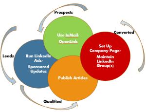 LinkedIn for B2B Marketer