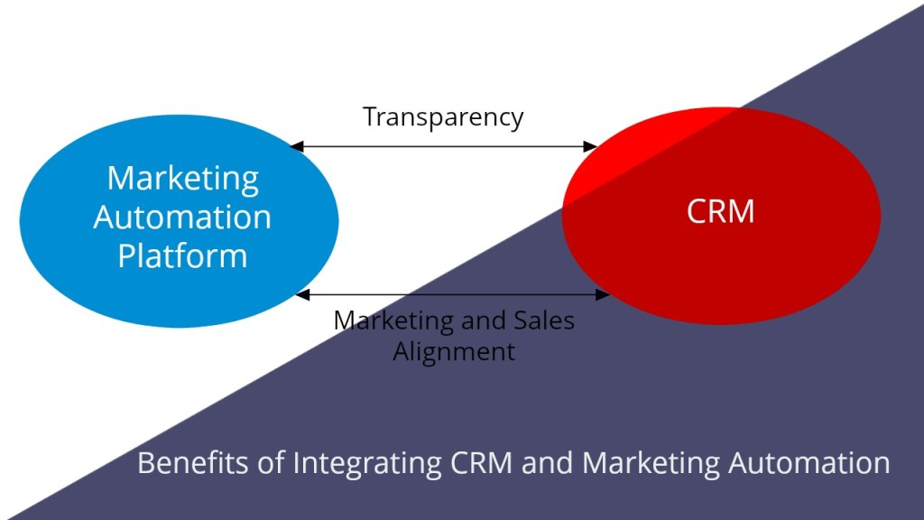Benefits of integrating CRM and automation platform