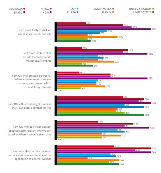 Chart - Consumer Attitudes Worldwide Toward Mobile Advertising