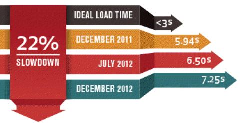 Rata rata waktu muat / loading time website