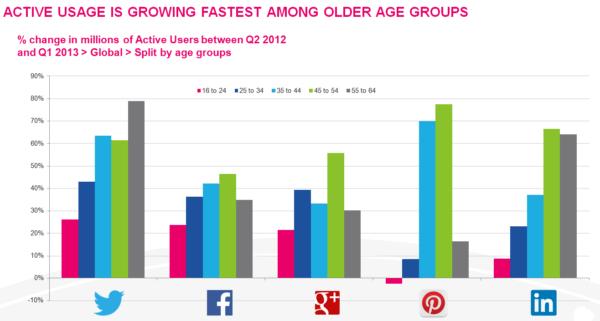 GlobalWebIndex Social Media by Age
