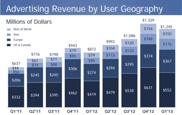 Facebook Ad revenue by geo