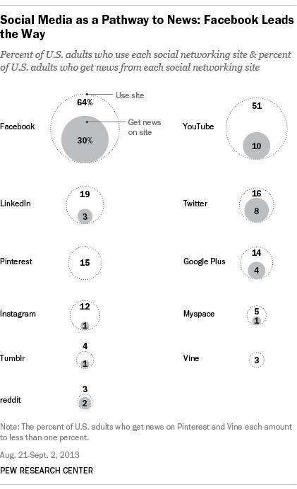 Social-News-Use