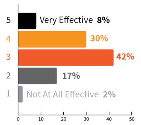 CMI study marketers rate effectiveness