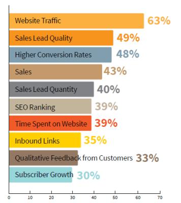 CMI study metrics used to assess content marketing