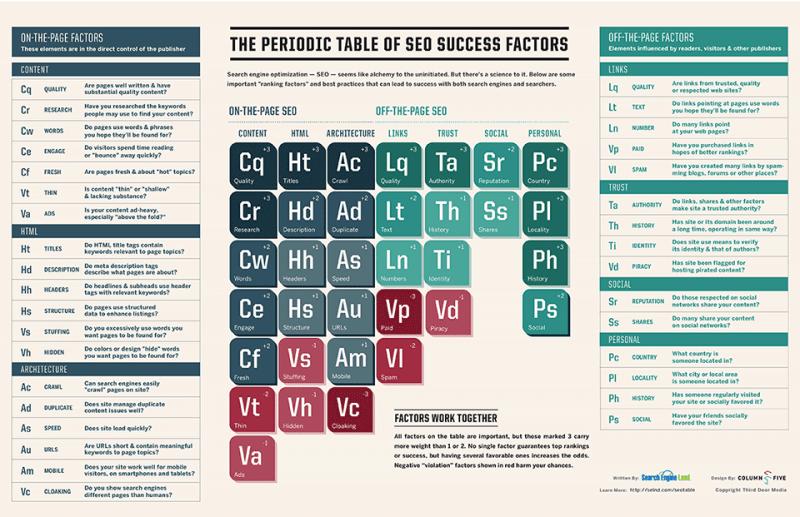 SearchEngineLand's SEO Periodic Table