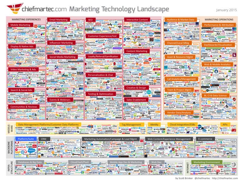 Marketing Technology Landscape 2015 - 1200px