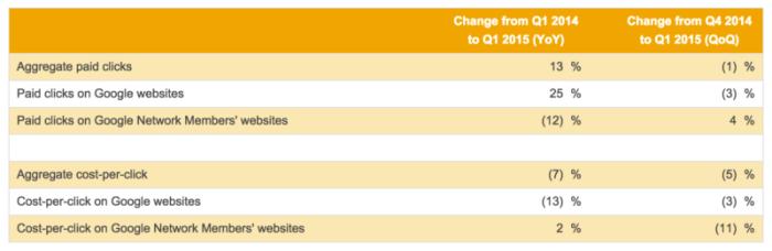 GOOG q1 2015 earnings