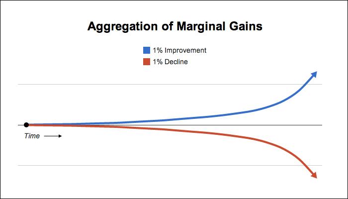 marginal-gains-700