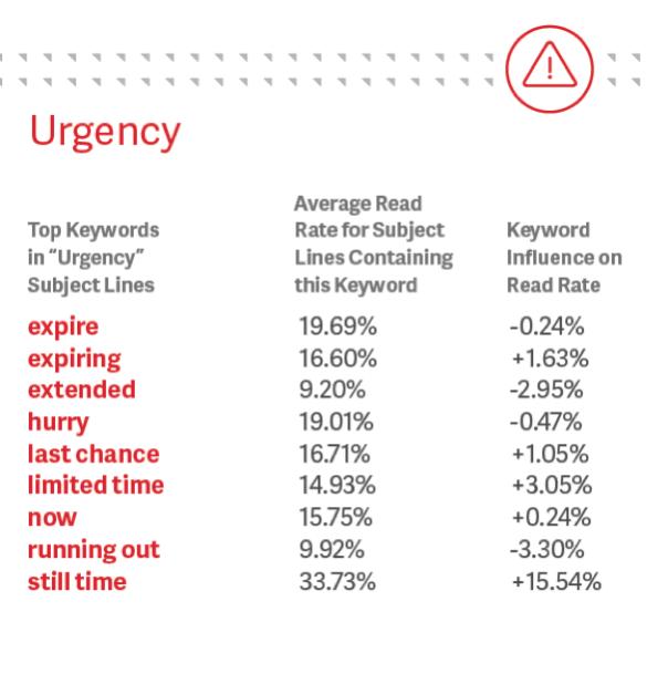 return path subject lines urgency keywords
