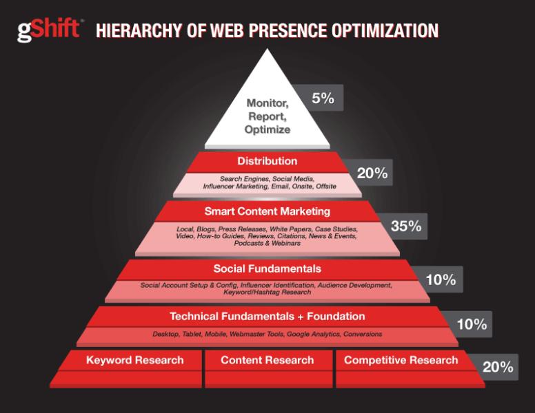 gShift-Hierarchy-Web-Presence-Optimization-2016