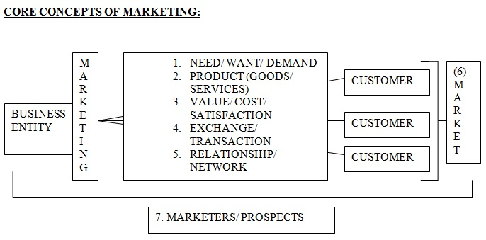 Core Concepts of Marketing By Philip Kotler