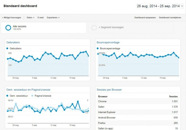 Dashboard-google-analytics