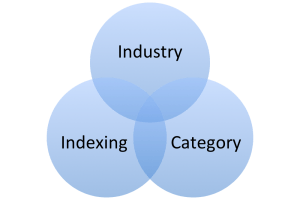 Know Your Business-Industry