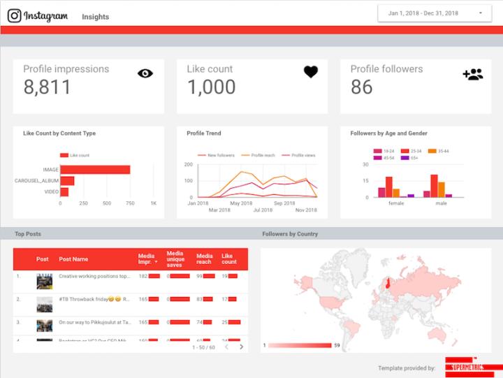 Instagram üzleti profil – így elemezd egyszerűbben