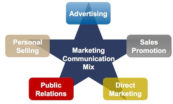 Marketing Mix - Communication