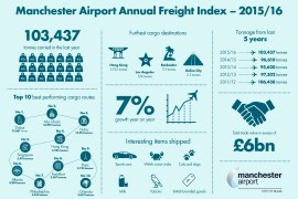 Cargo increased from Manchester Airport helped by connectivity to the Middle East