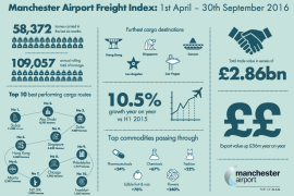 Growth in exports at Manchester airport