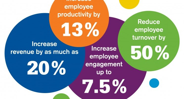 Implementing a CSR policy can impact on employee engagement and staff retention
