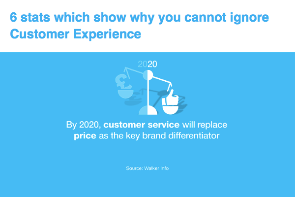 Customer Experience stats from insight6