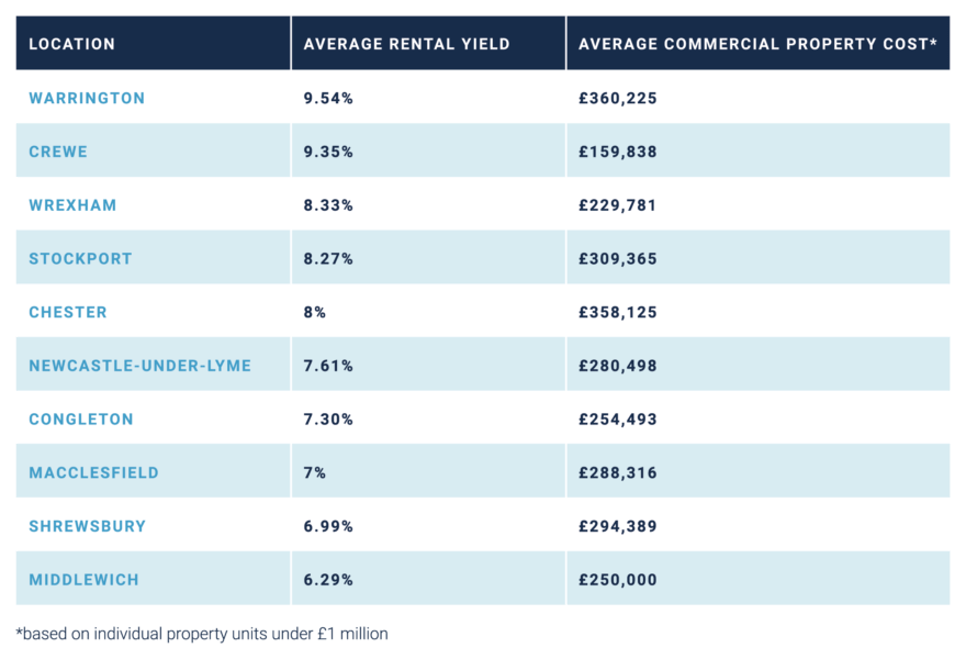 Top ten towns in and around the North West for commercial property