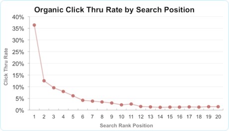 organic-ctr-by-search-position-1-20-png