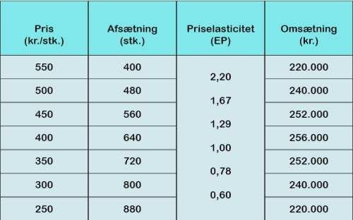 Priselasticitet