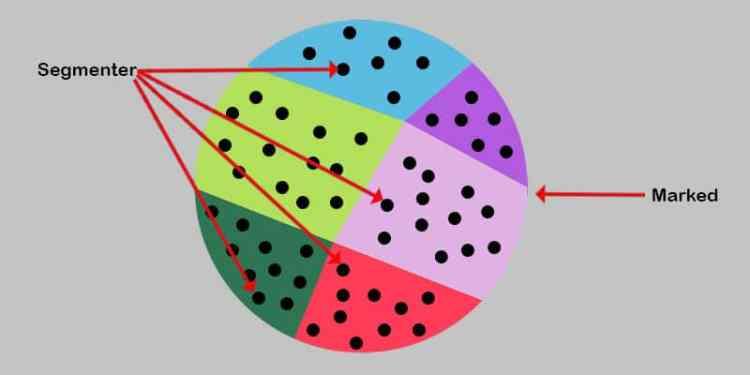 segmentering