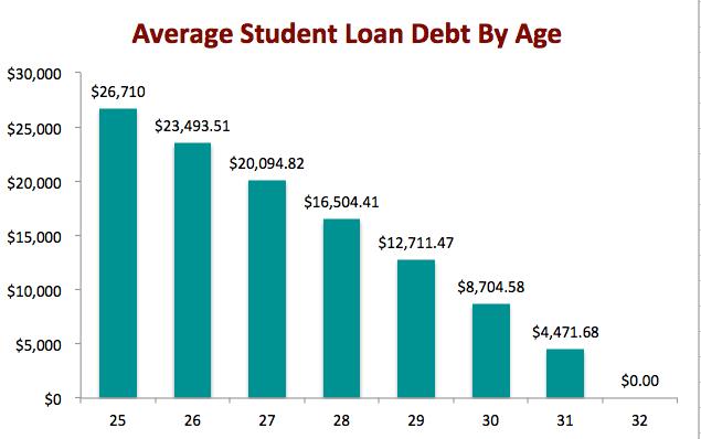 average-student-loan-debt-canada