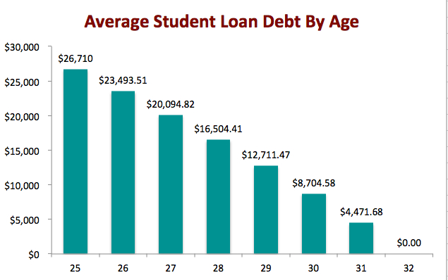 Student Loan Debt A False Crisis That Could Easily Be Solved Market Mad House