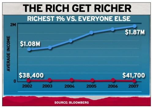 Income-inequality