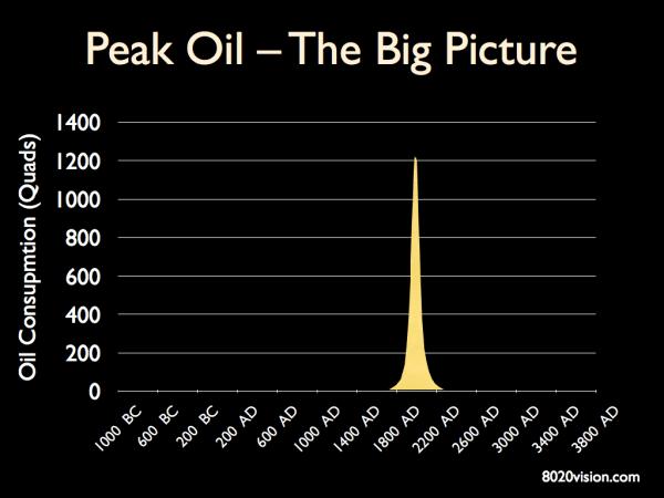 Peak_Oil_2
