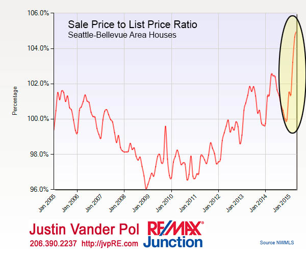 05-2015-Sale-Price-Ratio-10yr