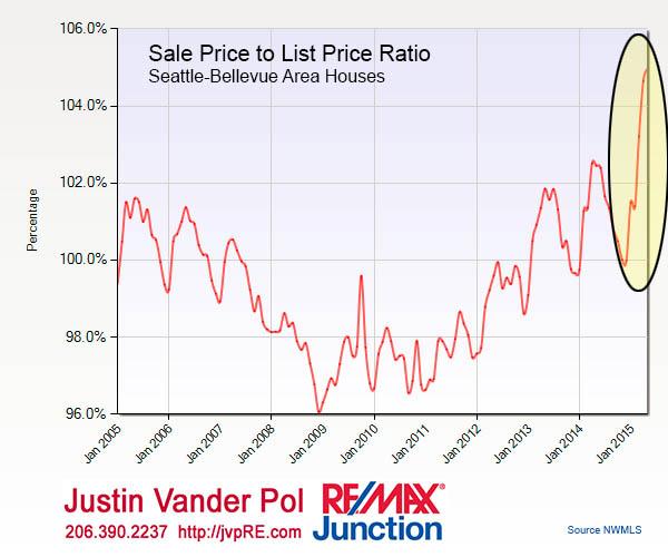 05-2015-Sale-Price-Ratio-10yr