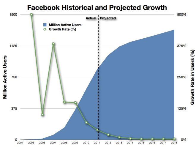 facebook_user_growth