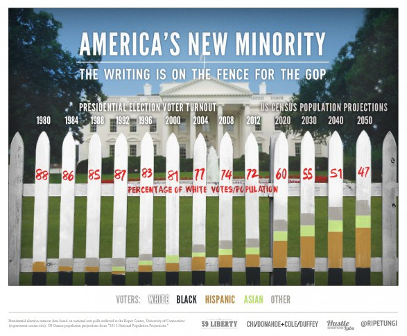 americas-new-minority-the-writing-is-on-the-fence-for-the-gop_510aab7fa47a4_w587