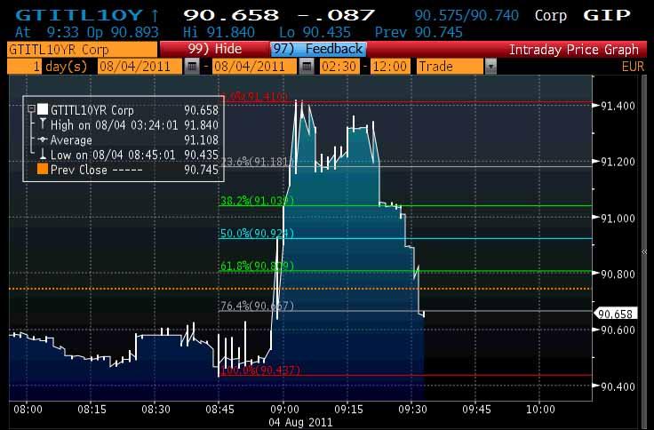 Italy-Bonds-Part-2_01
