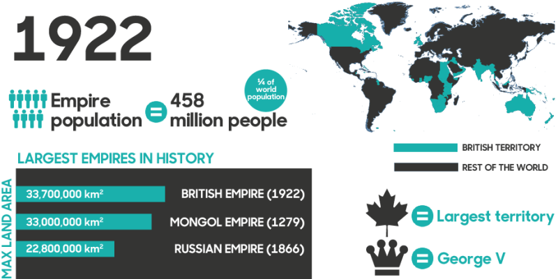 Why Empires Succeed and Last - Market Mad House