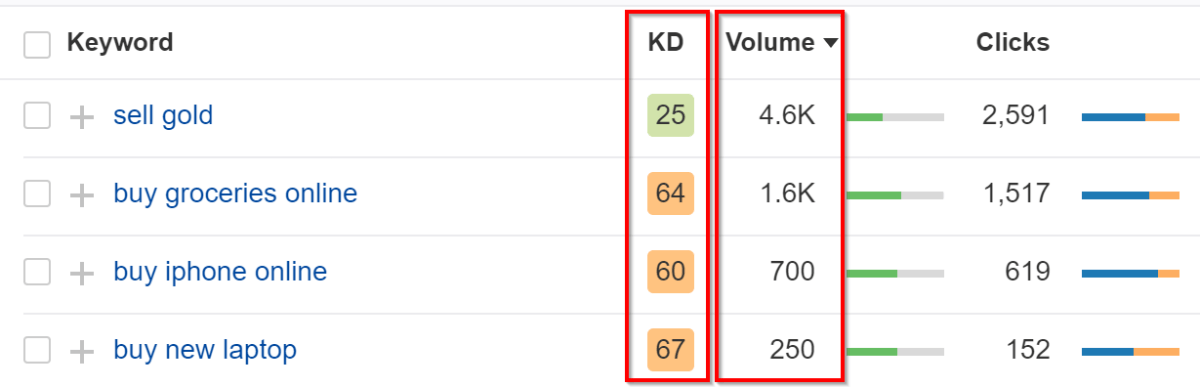 Keywords with lower difficulty