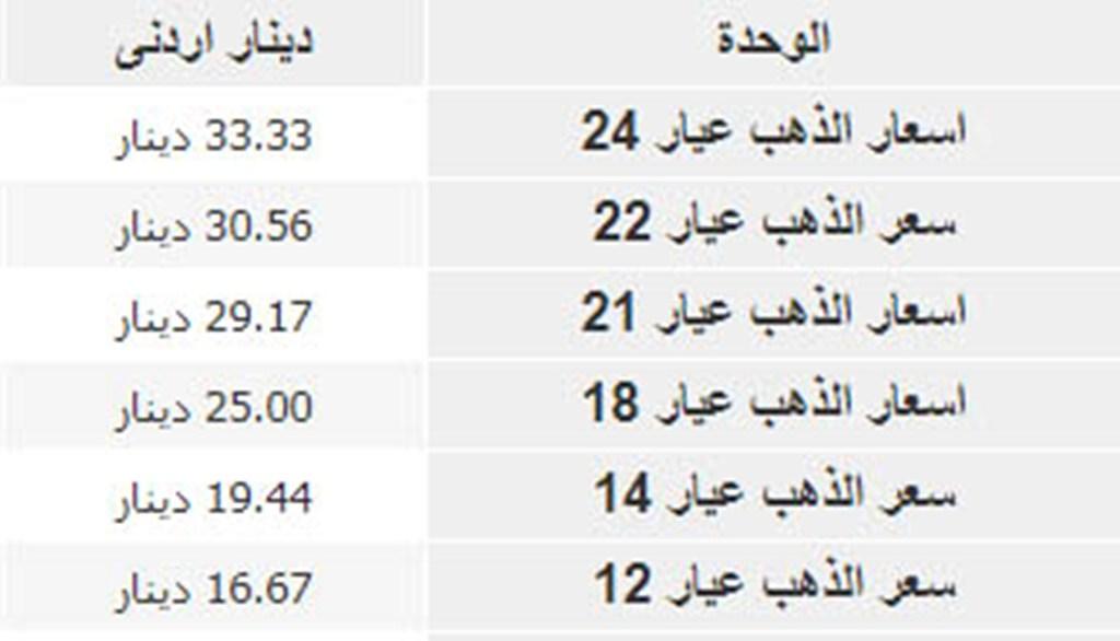 سعر الذهب اليوم في الأردن شامل قيمة الجرام بالدينار الأردني بيع